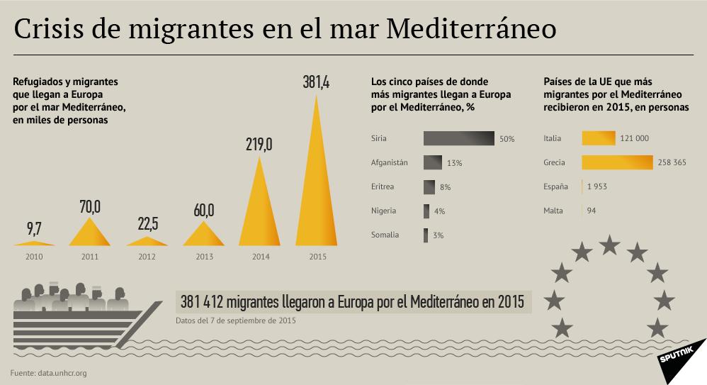 Crisis de migrantes en el Mediterráneo - Sputnik Mundo