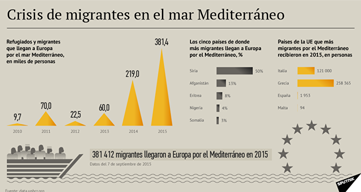 Crisis de migrantes en el Mediterráneo