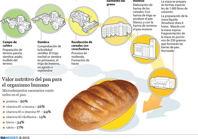 Tecnología para la fabricación del pan