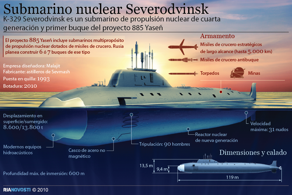 Resultado de imagen de Severodvinsk