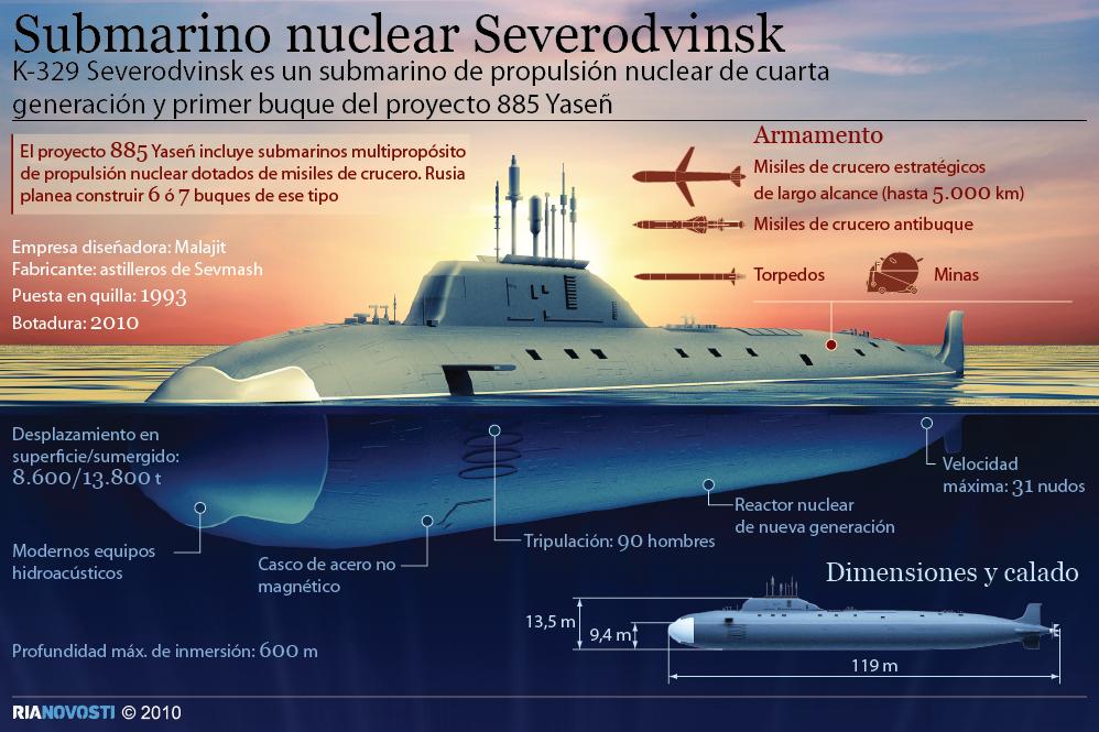Submarino nuclear Severodvinsk