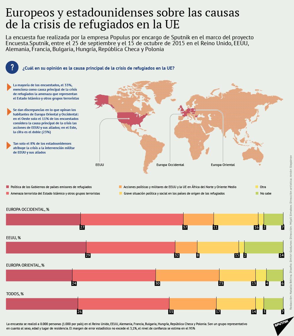 Las causas de la crisis de refugiados de la UE - Sputnik Mundo
