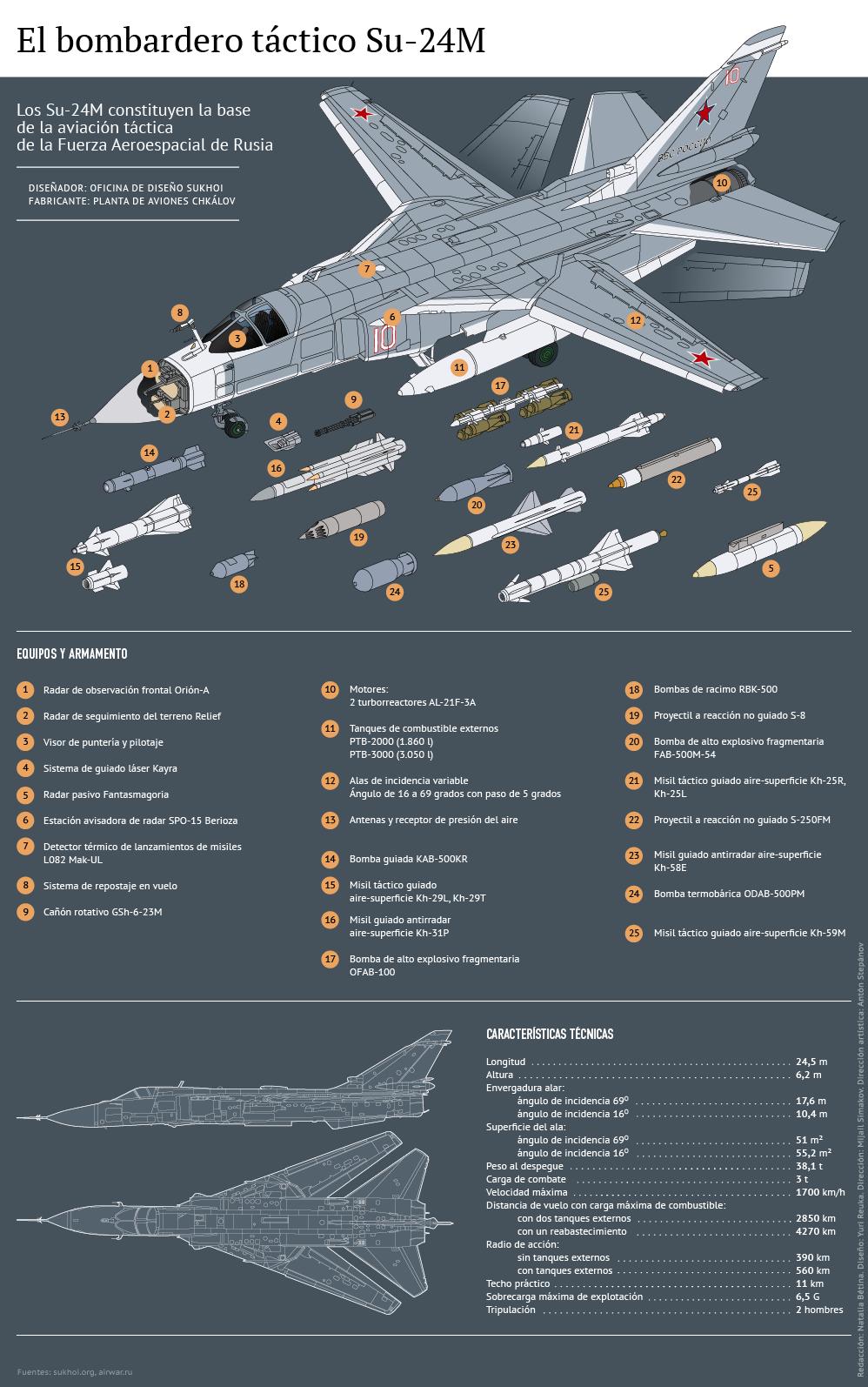 El bombardero táctico Su-24M - Sputnik Mundo