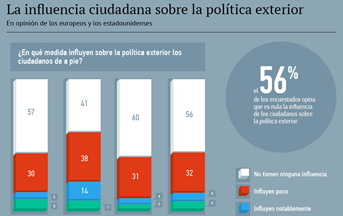 Ciudadanos de europa y eeuu no influyen sobre la pol tica for La politica exterior de espana