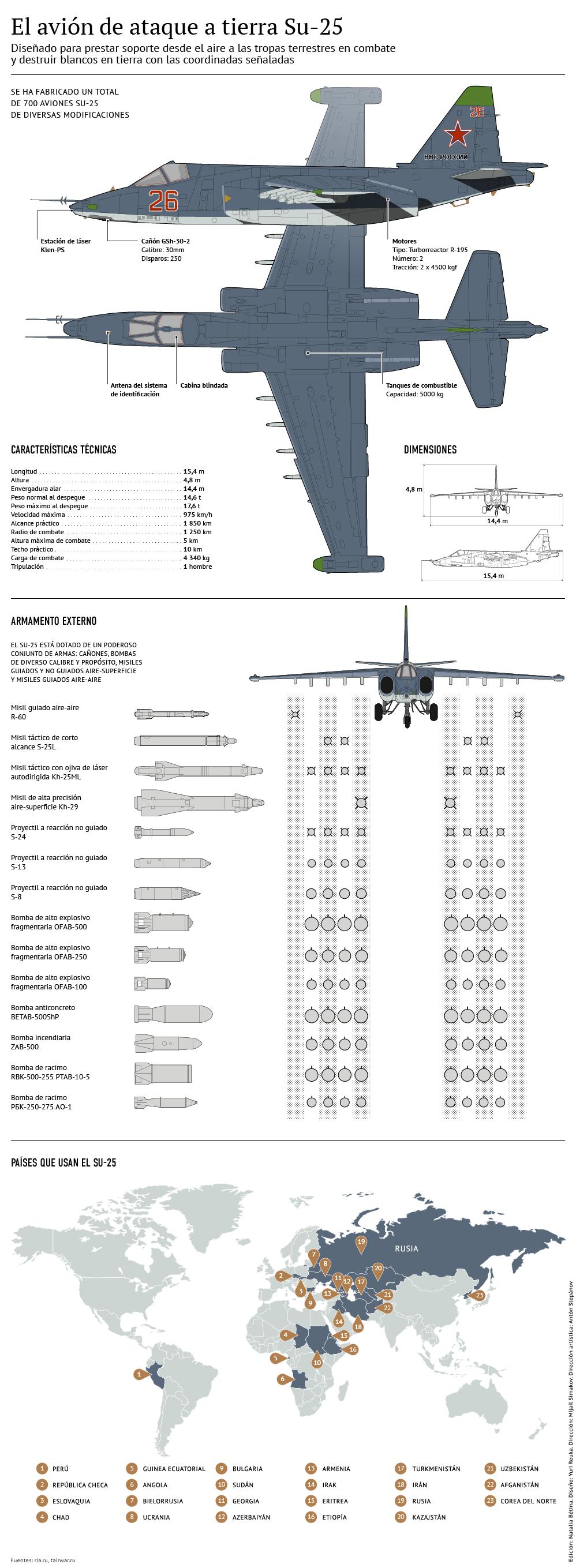 Avión de ataque a tierra Su-25 - Sputnik Mundo