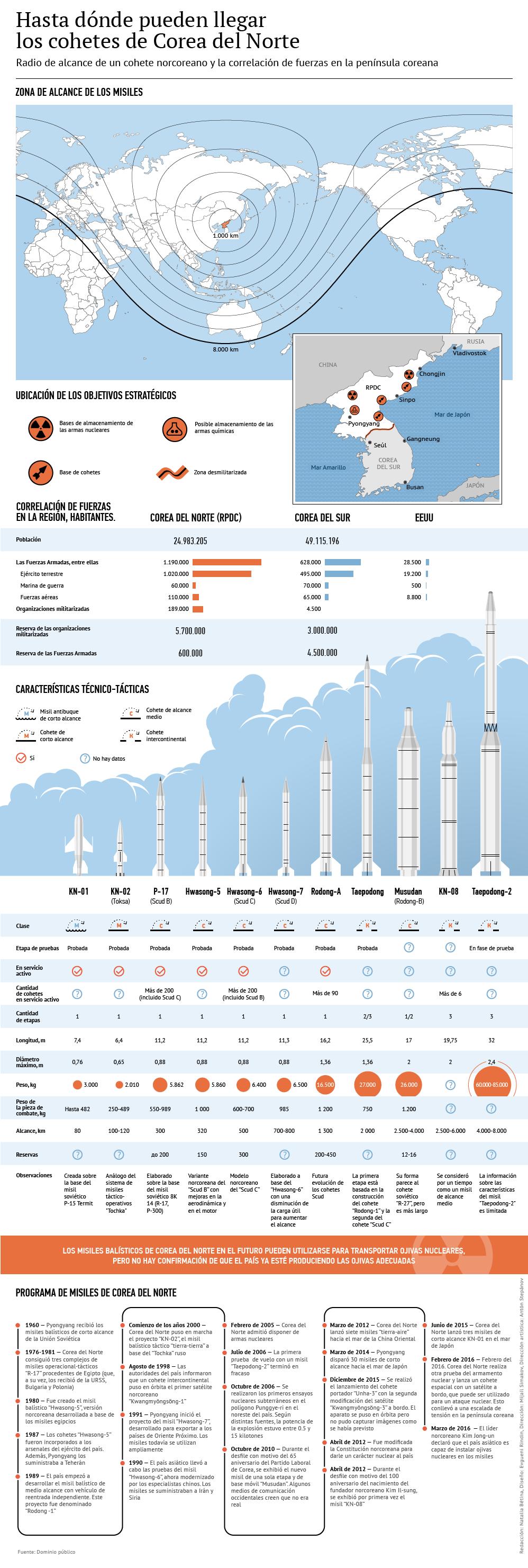 Cohetes norcoreanos - Sputnik Mundo
