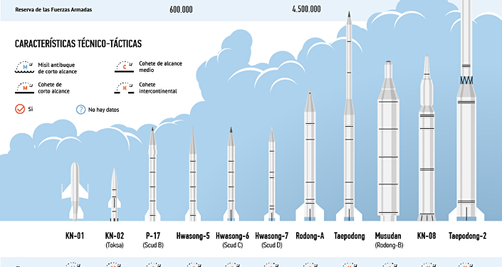 Cohetes norcoreanos