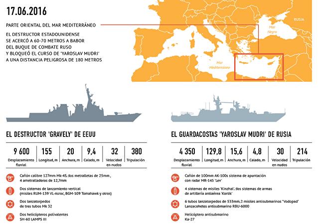 Acercamiento peligroso de los buques de guerra de Rusia y EEUU