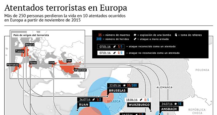 Atentados terroristas en Europa
