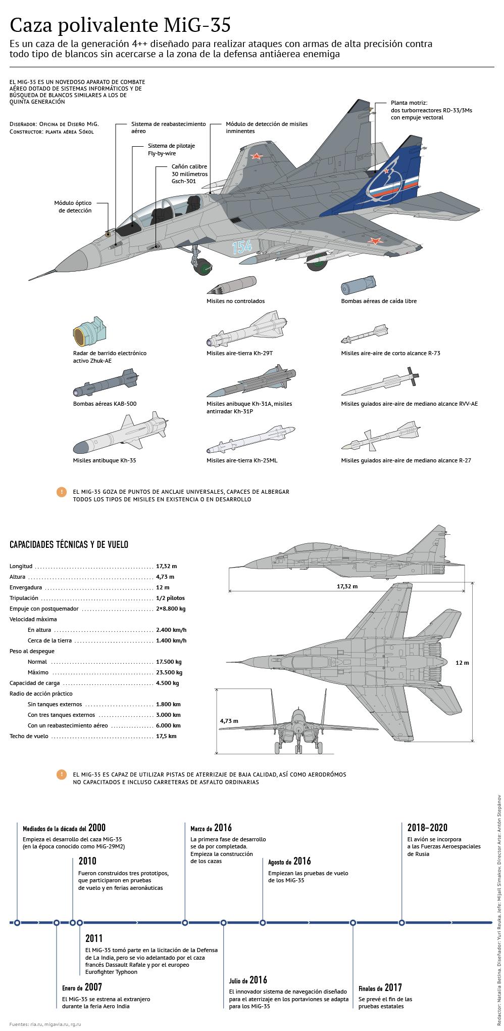 Caza polivalente MiG-35 - Sputnik Mundo