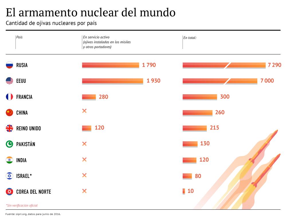 El arsenal mundial de las armas nucleares - Sputnik Mundo