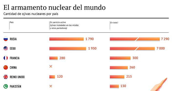 El arsenal mundial de las armas nucleares
