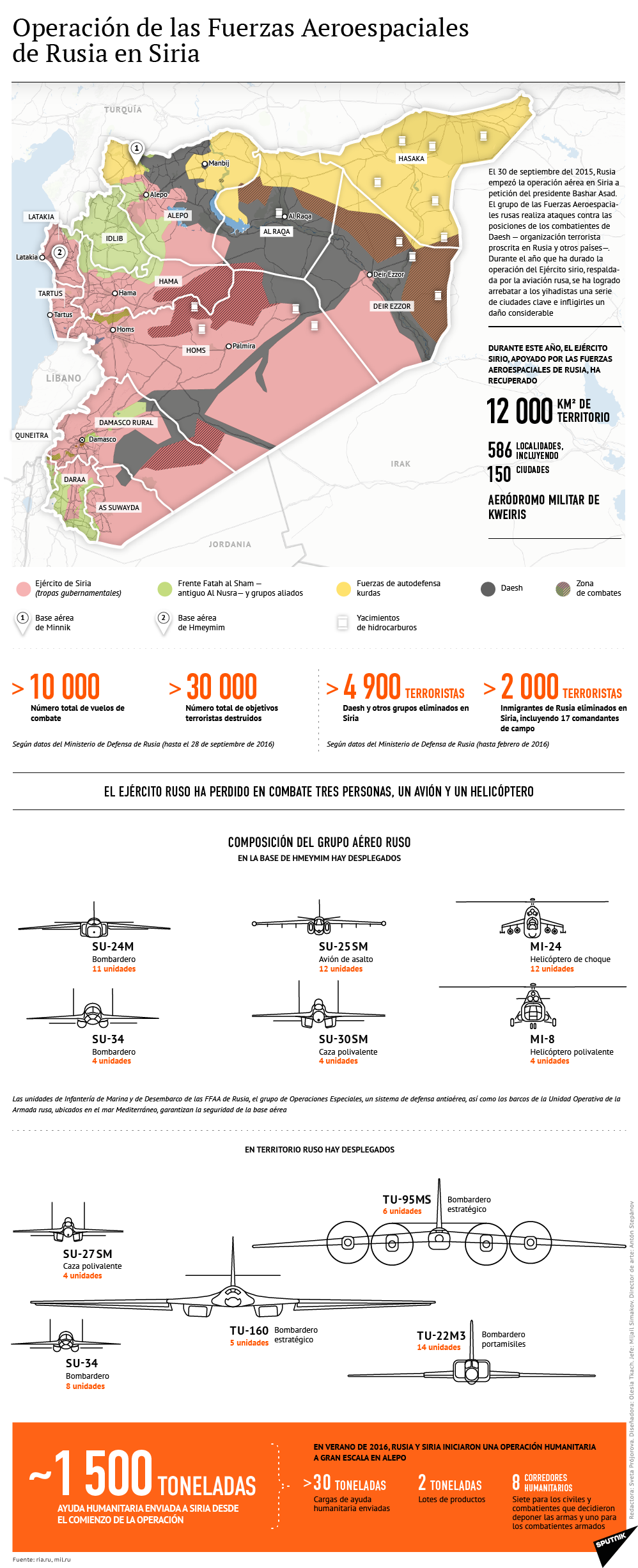 Operación de las Fuerzas Aeroespaciales de Rusia en Siria