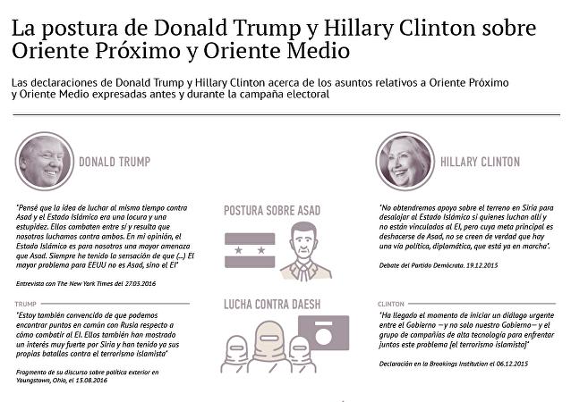 Las declaraciones de Clinton y Trump sobre Oriente Próximo y Oriente Medio