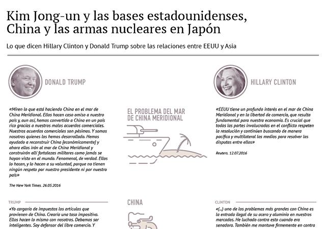 Opiniones de los candidatos a la Presidencia de EEUU sobre Asia