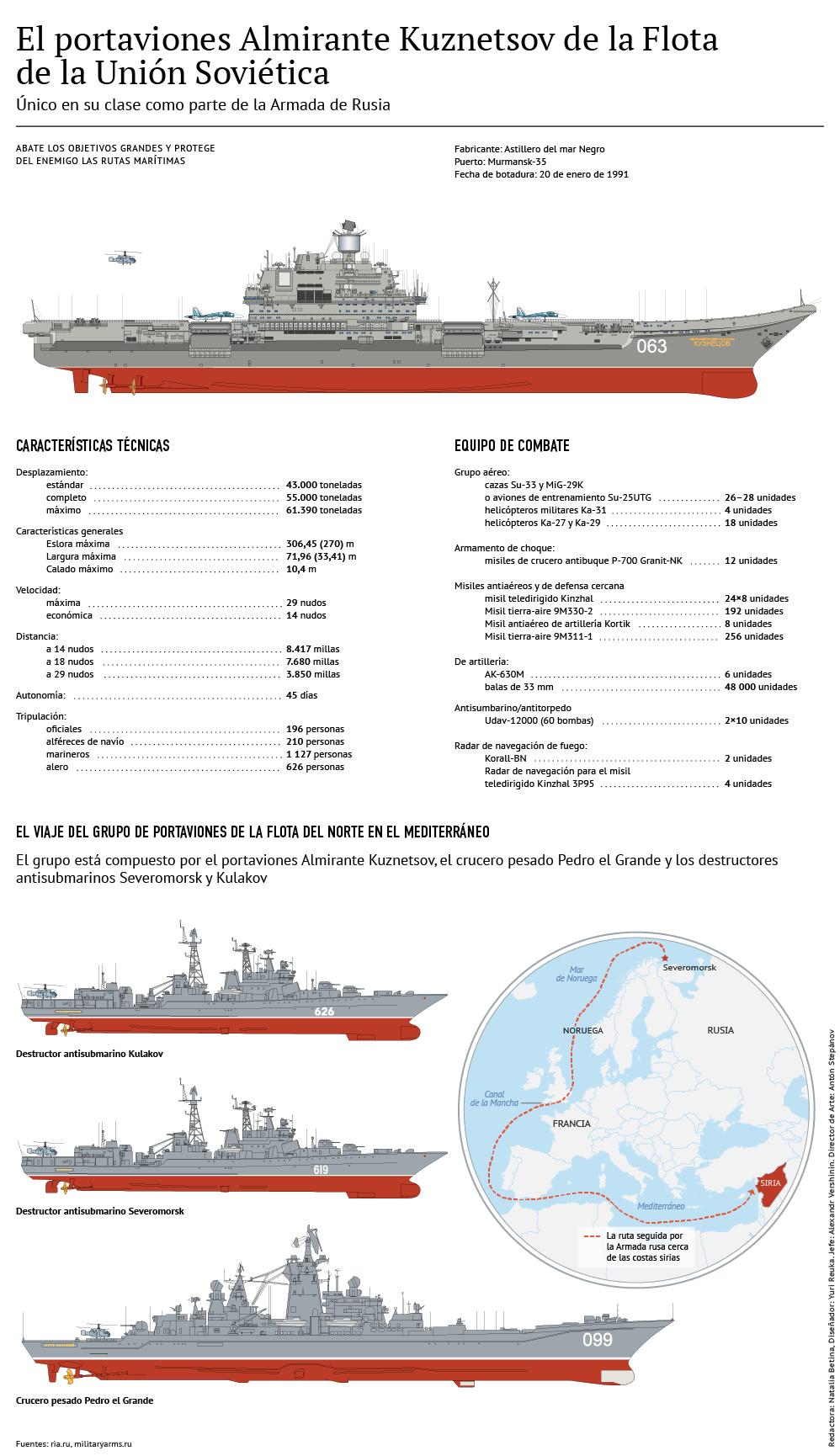 El portaviones ruso Almirante Kuznetsov - Sputnik Mundo