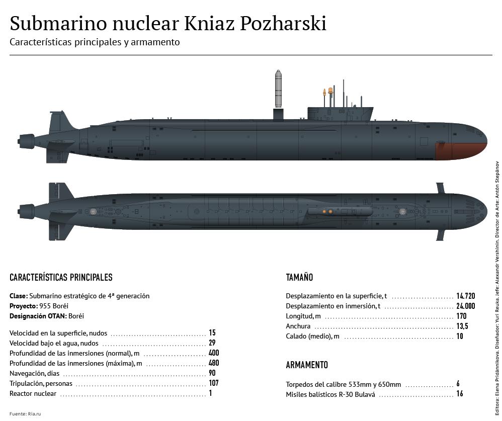 Kniaz Pozharski, el submarino nuclear ruso - Sputnik Mundo