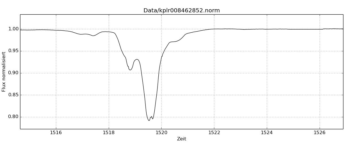 La curva de luz que muestra una depresión en la luminosidad de KIC 8462852 hasta un 22% el 28 de febrero de 2013, captada por el telescopio Kepler