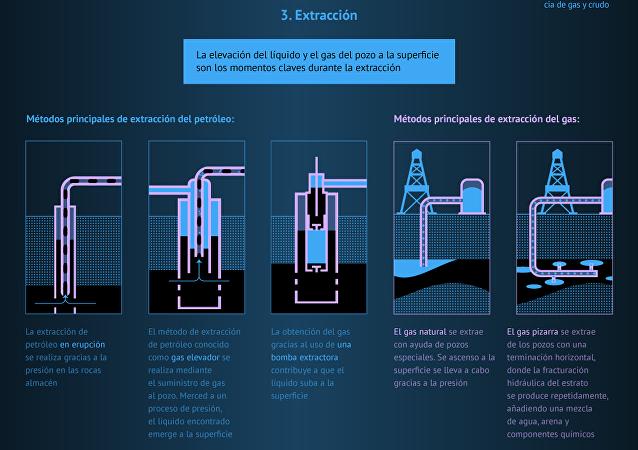 El sector de hidrocarburos, al detalle