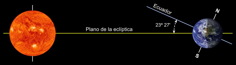 El eje de rotación de la Tierra se encuentra inclinado respecto al plano de la eclíptica.