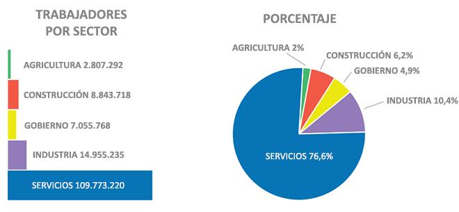 Ocupación en los principales sectores de la economía de EEUU.