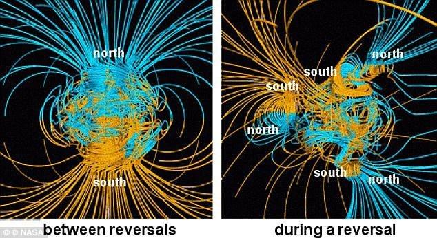 Representación gráfica del campo magnético de la Tierra. A la izquierda, el campo magnético actualmente. A la derecha, el campo magnético si acaba invirtiéndose.