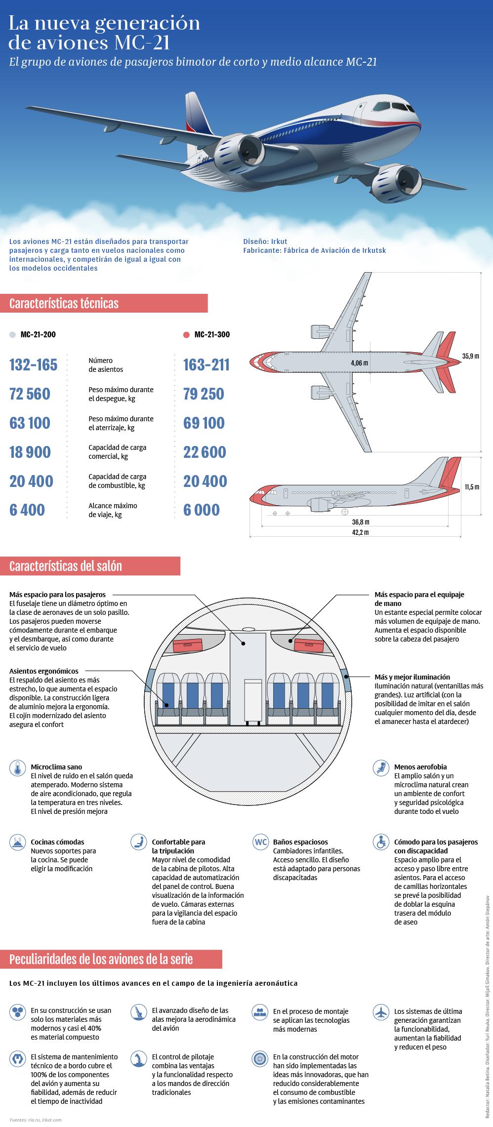 Nuevo avión ruso MC-21 - Sputnik Mundo