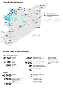 Los resultados alcanzados por Rusia y EEUU en Siria