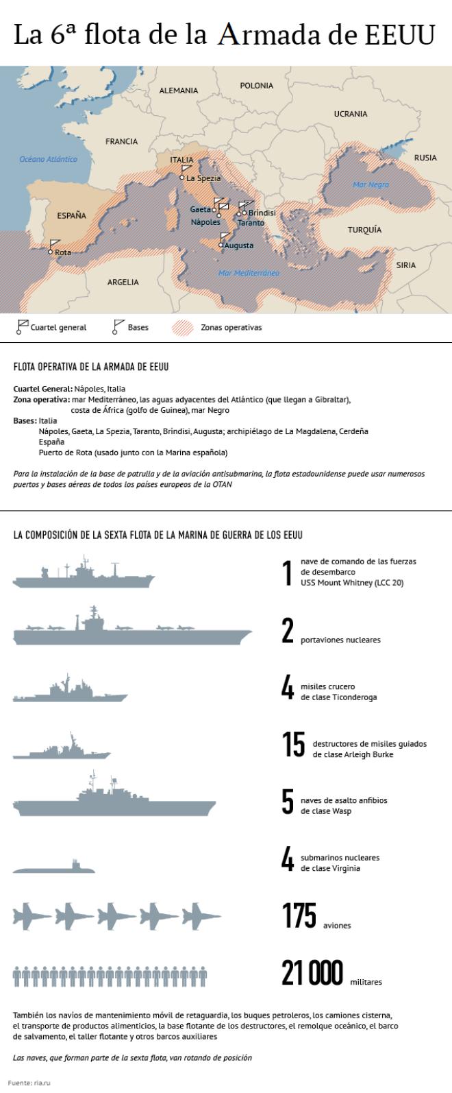 La 6ª flota de la Armada de EEUU