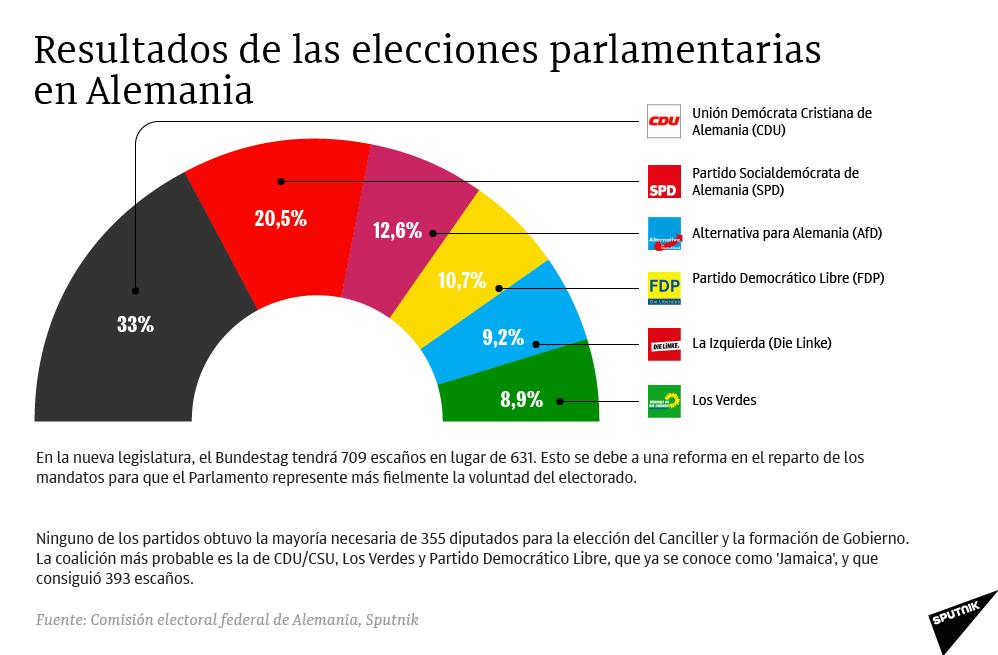 Resultados de las elecciones parlamentarias en Alemania