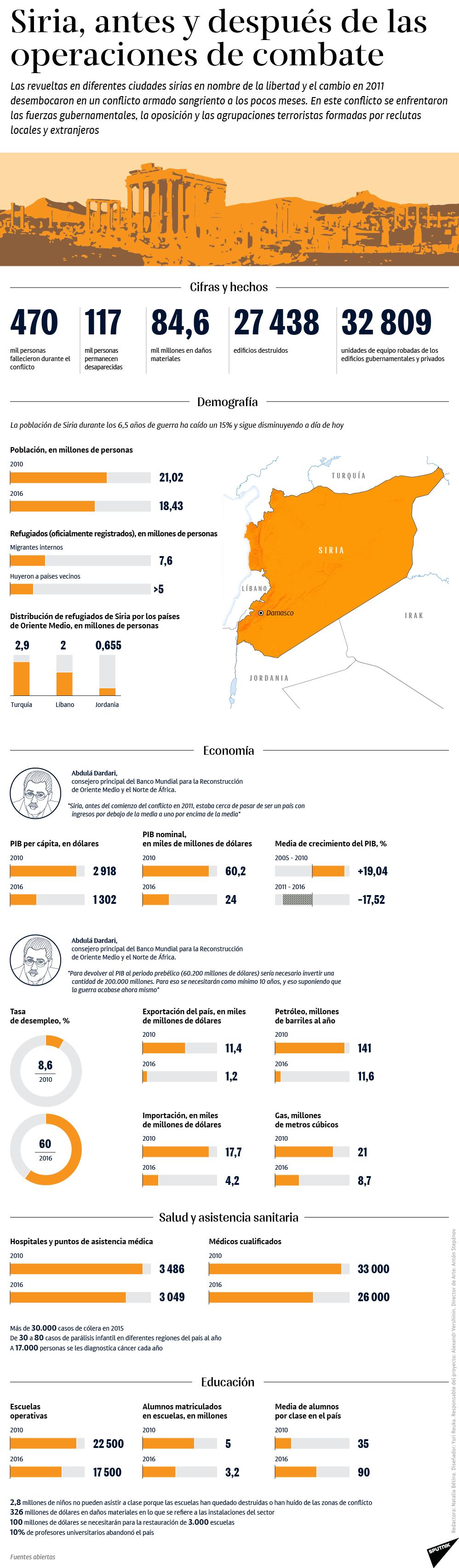 Siria, antes y después de la operaciones de combate - Sputnik Mundo