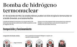 Bomba de hidrógeno termonuclear