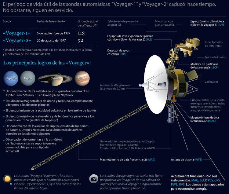 Las sondas Voyager 37 años viajando por el espacio