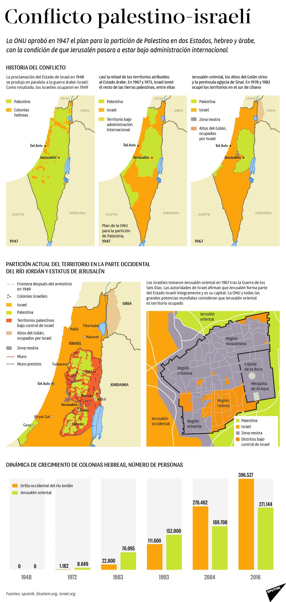 Todo lo hay que saber sobre el conflicto palestino-israelí - Sputnik Mundo