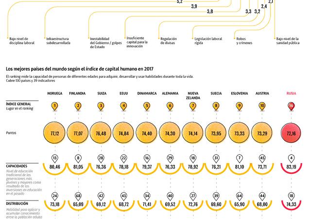 Las claves del Foro Económico Mundial