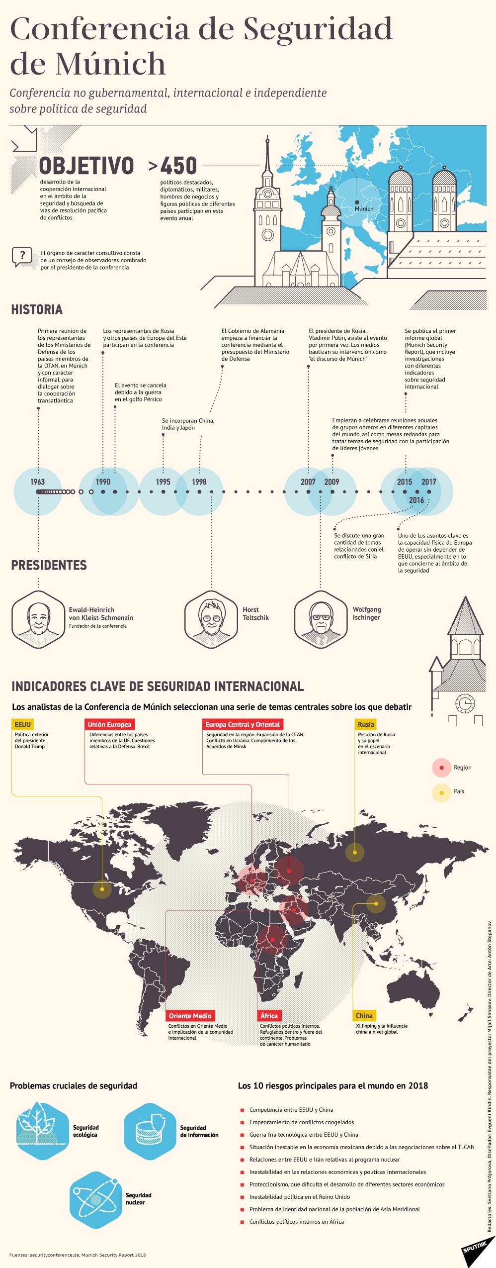 Todo lo que tienes que saber sobre la Conferencia de Seguridad de Múnich - Sputnik Mundo