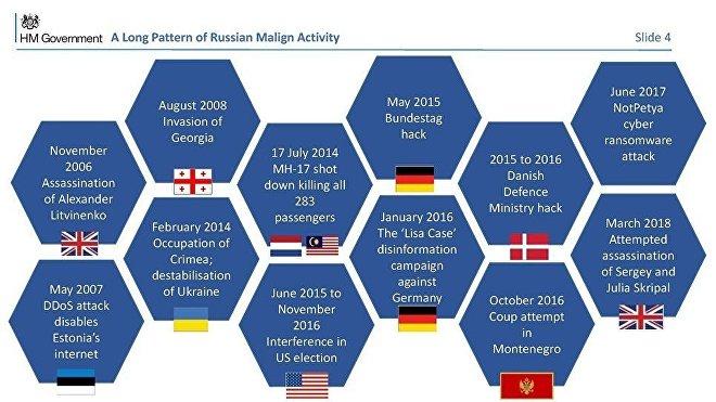 Diapositiva 4 de la presentación británica sobre el incidente de Salisbury