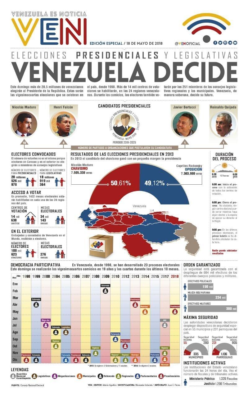 Elecciones presidenciales y legislativas en Venezuela