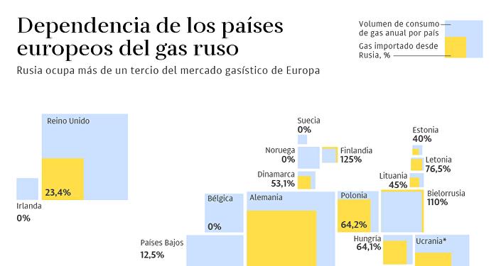 La dependencia de Europa del gas ruso, en cifras