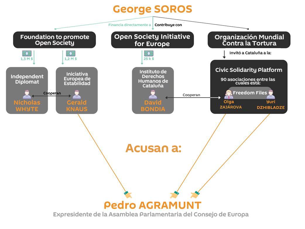 El esquema de trabajo de los grupos de presión de George Soros presentes en el Consejo de Europa, presentado por Pedro Agramunt