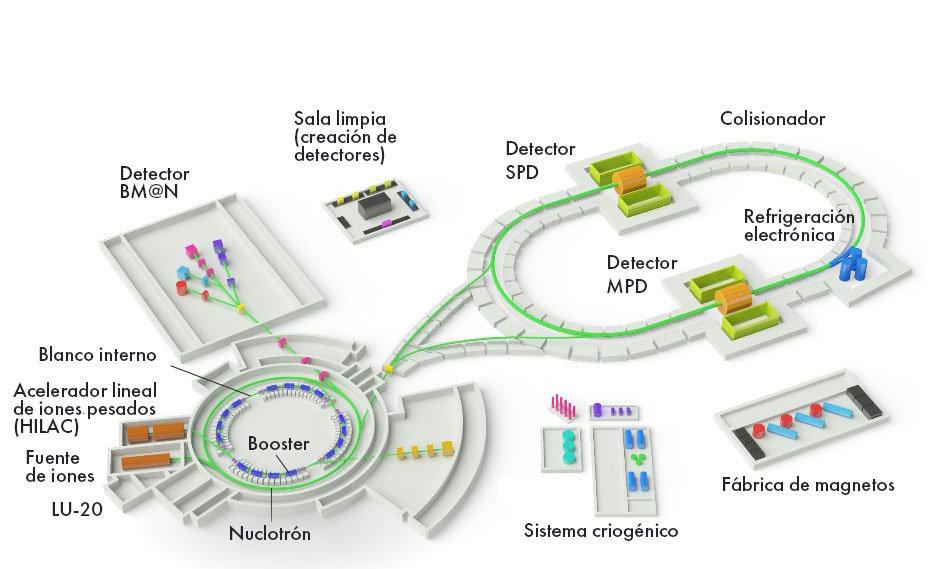 Un plano del complejo NICA que está construyéndose