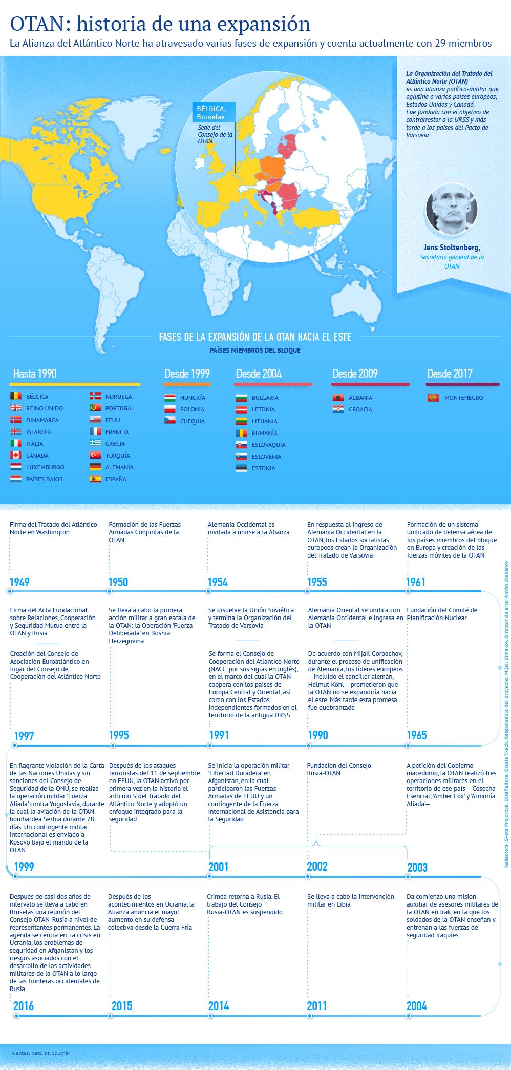 La OTAN: historia de una expansión - Sputnik Mundo