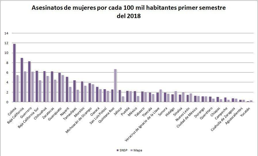 Gráfica elaborada por María Salguero, en base a datos publicados en https://feminicidiosmx.crowdmap.com/