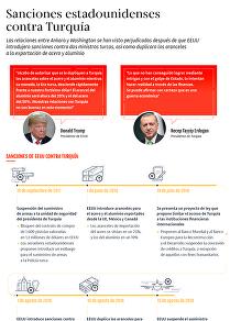 La guerra de las sanciones entre EEUU y Turquía, al detalle