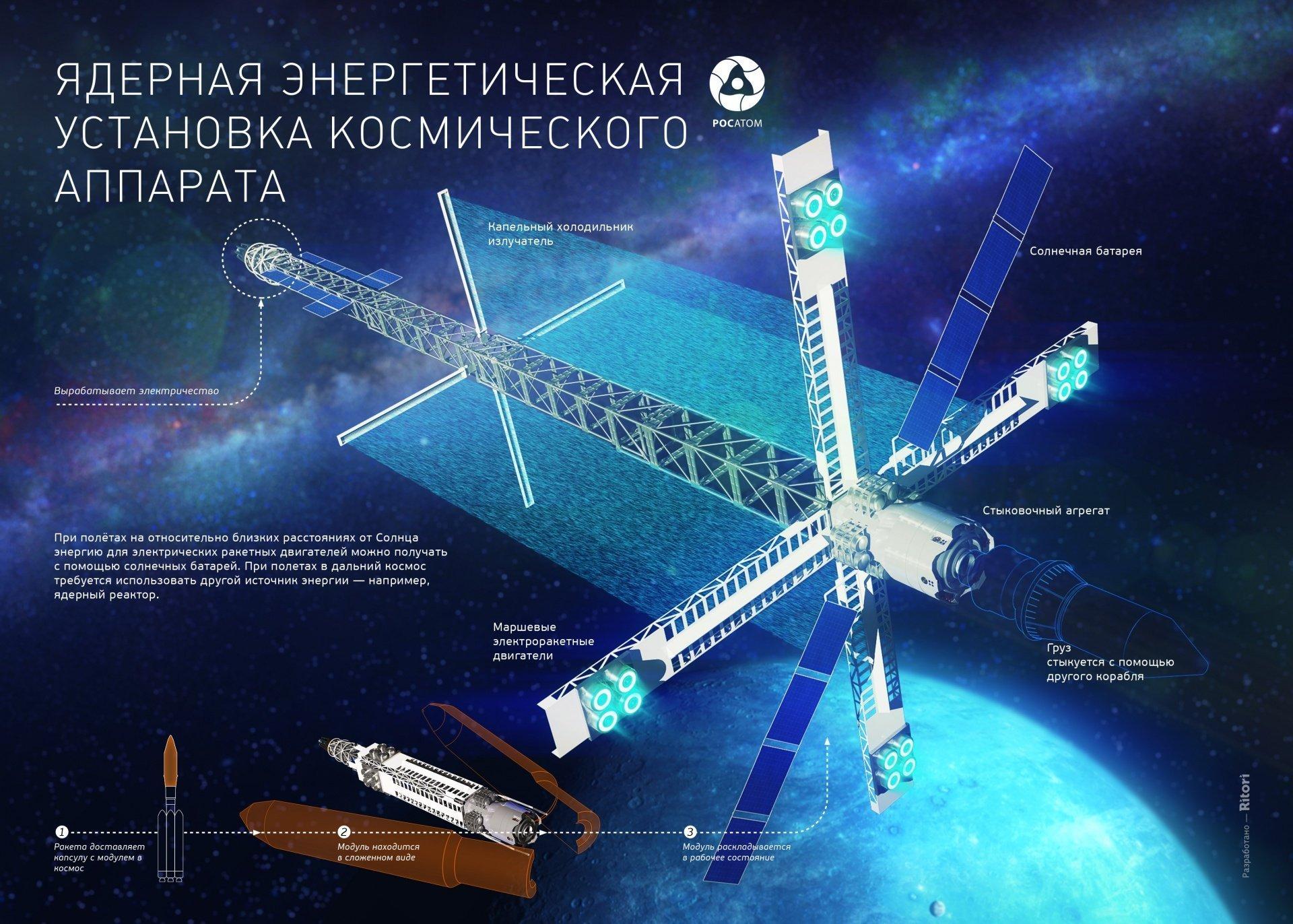 La visualización del proyecto del módulo de transporte y energía con propulsor nuclear