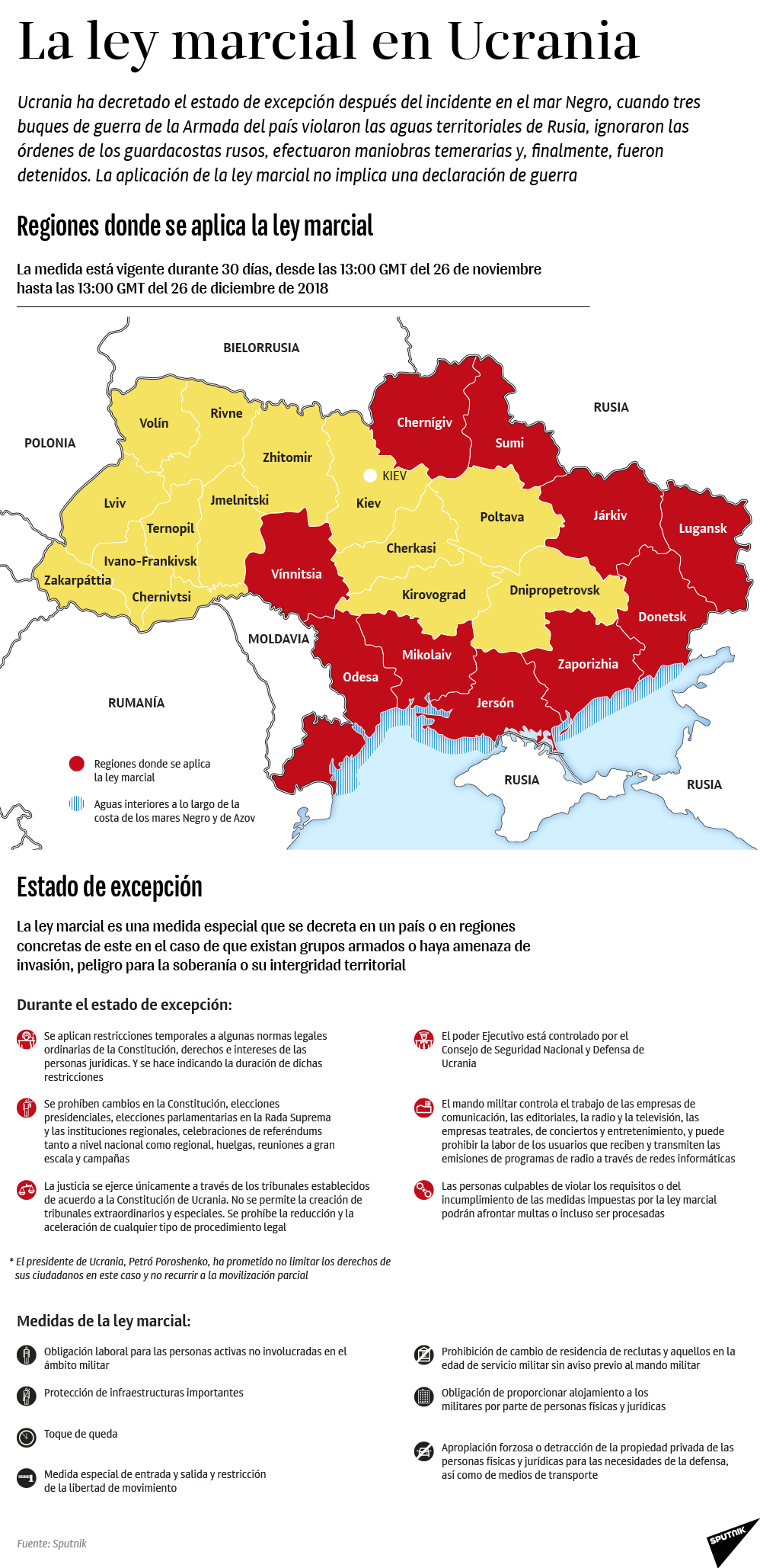 ¿Qué implica la implementación de la ley marcial en Ucrania?