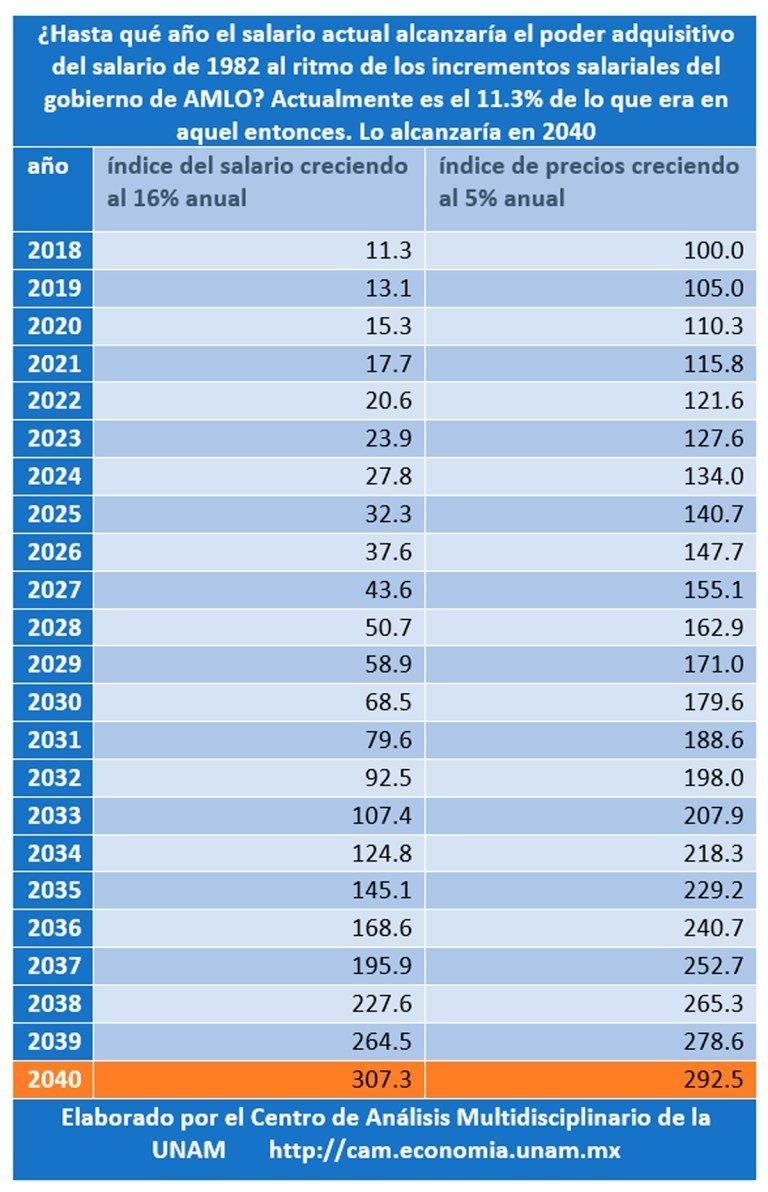 Cifras del Centro de Análisis Multidisciplinario de la UNAM