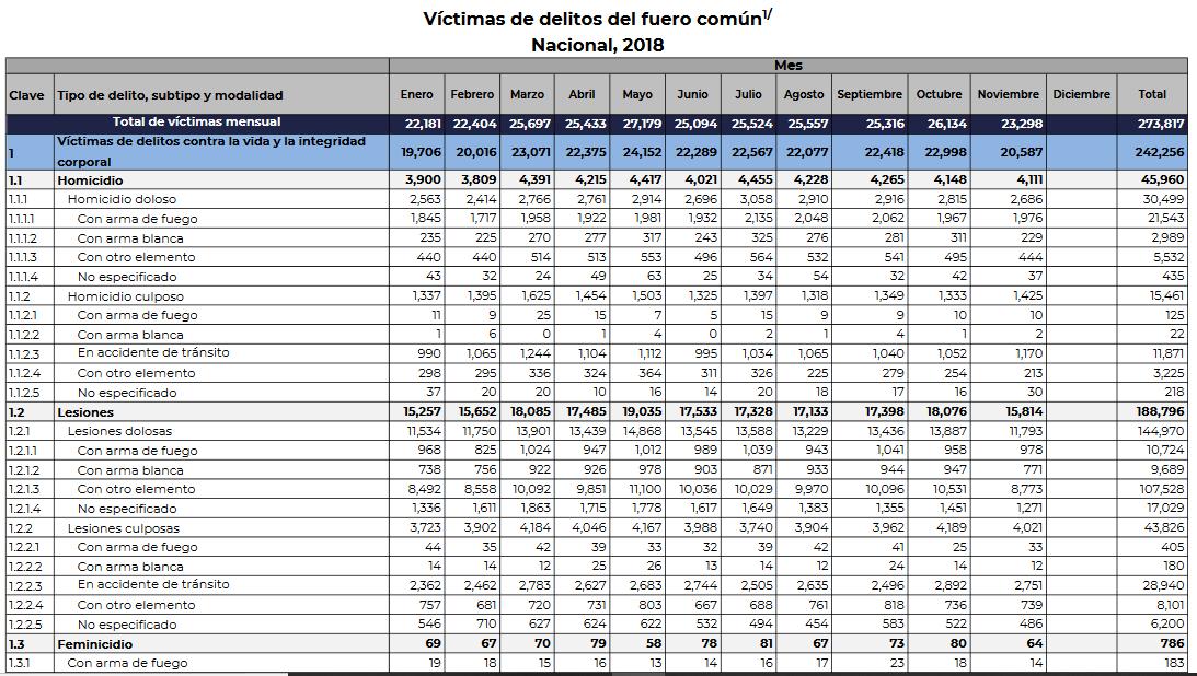 Víctimas de asesinato en México de enero a noviembre 2018