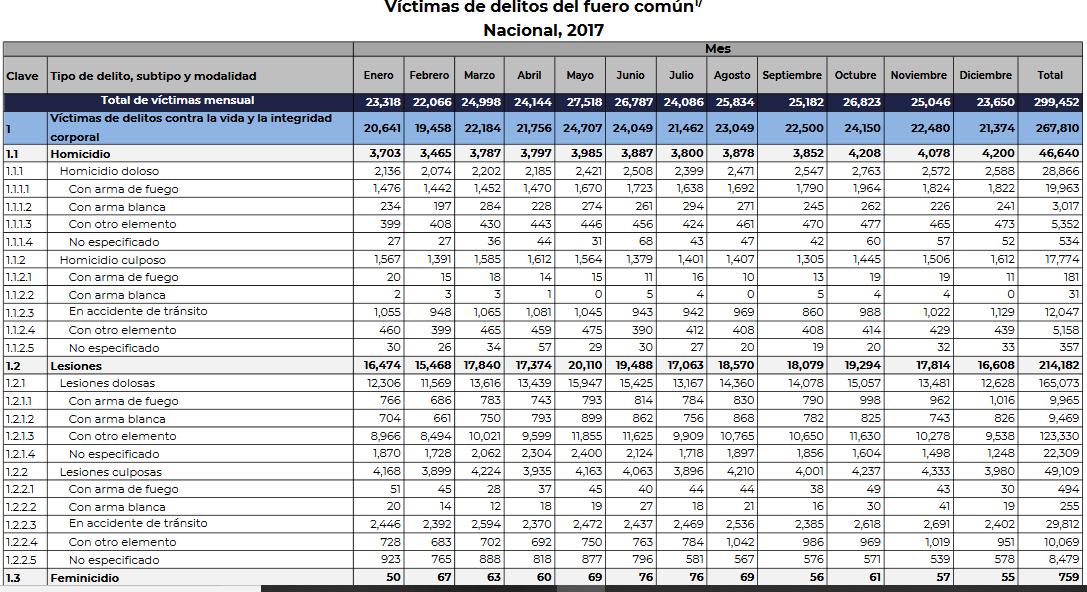 Víctimas de asesinato en México en 2017