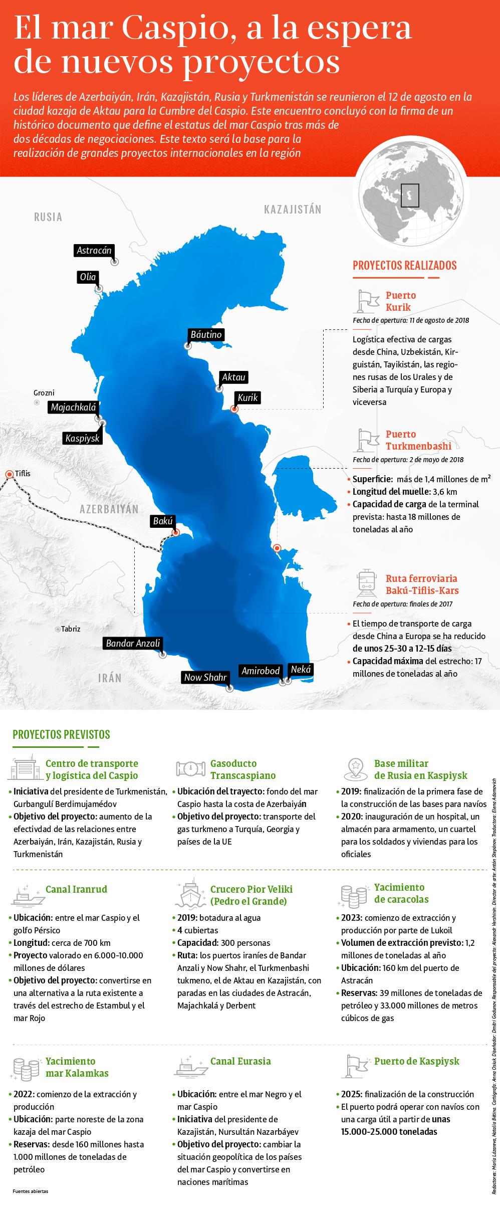 El mar Caspio, a la espera de nuevos proyectos